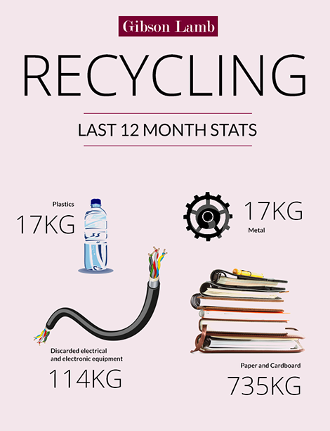Recycling at Gibson Lamb - 12 month stats